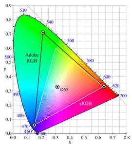 Adobe RGB vs sRGB